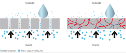 Rozdíl mezi funkcí porézní (vlevo) a neporézní (vpravo) membrány.