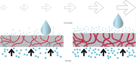 Se vzrůstajícím tělesným výkonem se prodyšnost neporézní membrány zvyšuje.