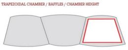 Princip lichoběžníkových komor.
